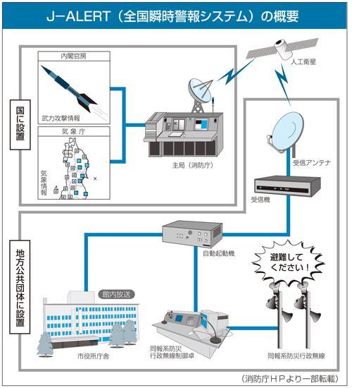 J-ALERT概要図(画像)