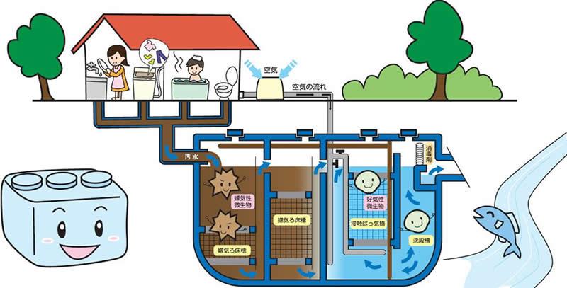 浄化槽の仕組み