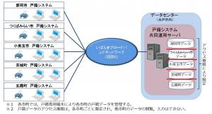 戸籍システム共同化概要図