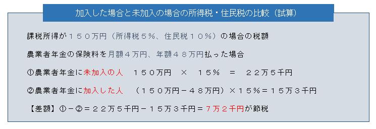 加入した場合と未加入の場合の所得税、住民税の比較(試算)
