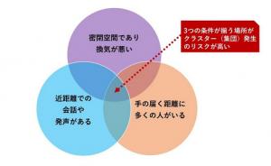 3つの原則