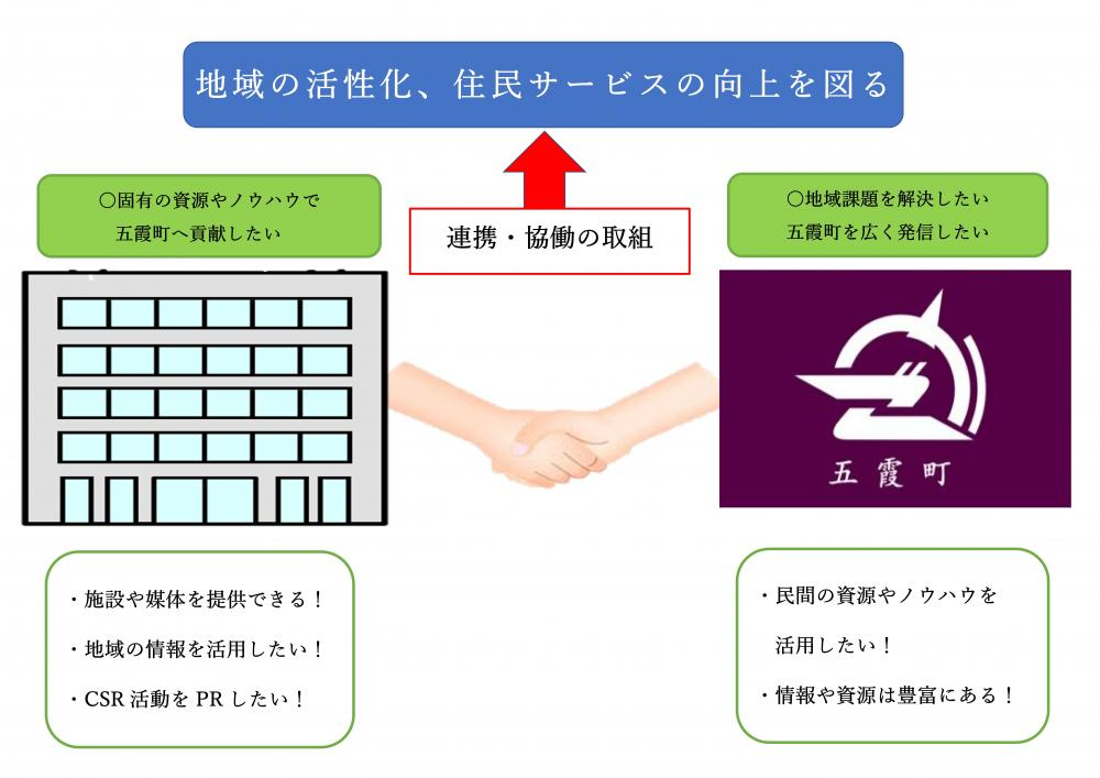 包括的連携協定(1)