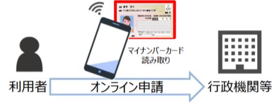 マイナンバーカードを使用したオンライン申請(現在)