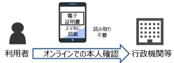 マイナンバーカードを使用したオンライン申請(今後)